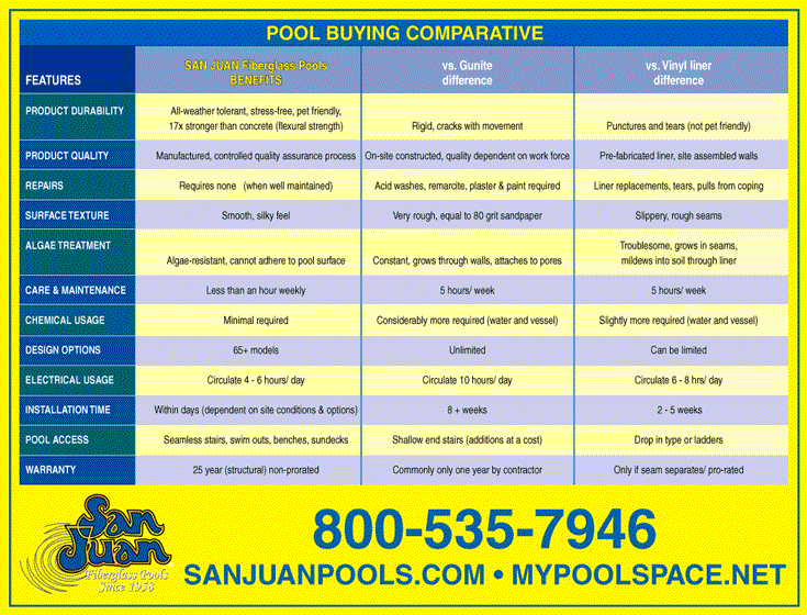 Fiberglass Swimming Pools Competitors